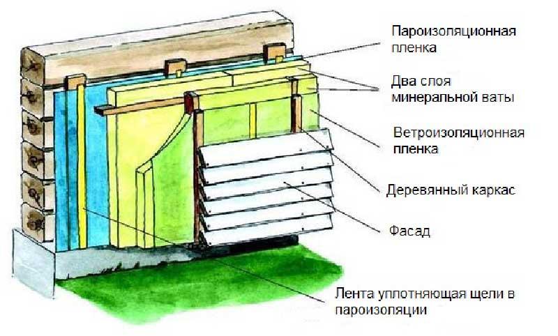 Гидроизоляция стен деревянных домов наливной пол пу555