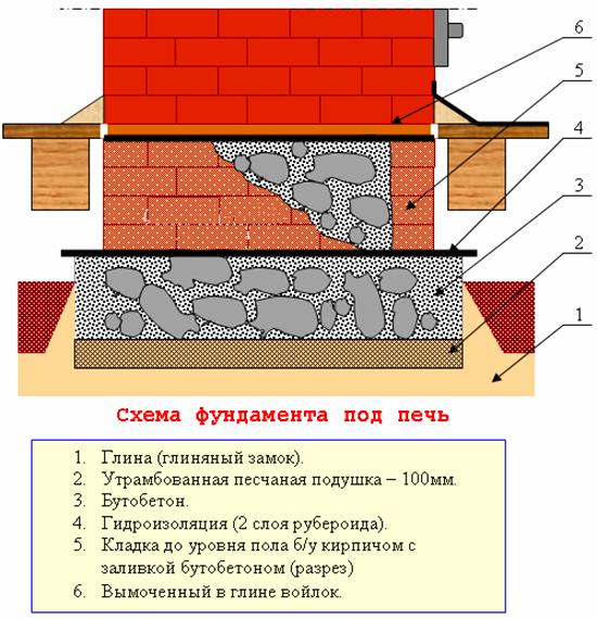 фундамент под печь шведку