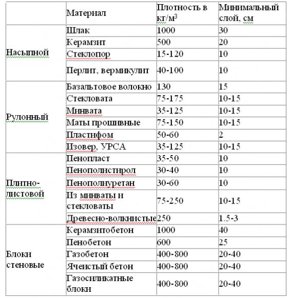 насыпная плотность керамзита таблица