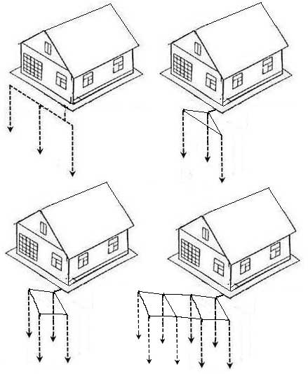Cara Benar Membuat Ground Loop Untuk Rumah Pelarangan Pelindung