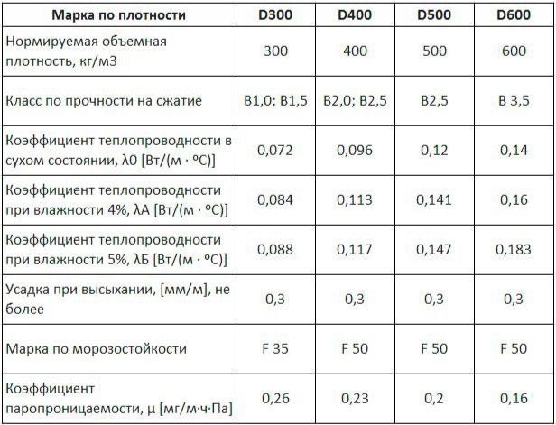 газобетон плотность